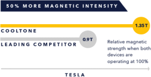 CoolTone Magnetic Intensity Beats Competitors | Spa Radiance Medical | San Francisco Med Spa